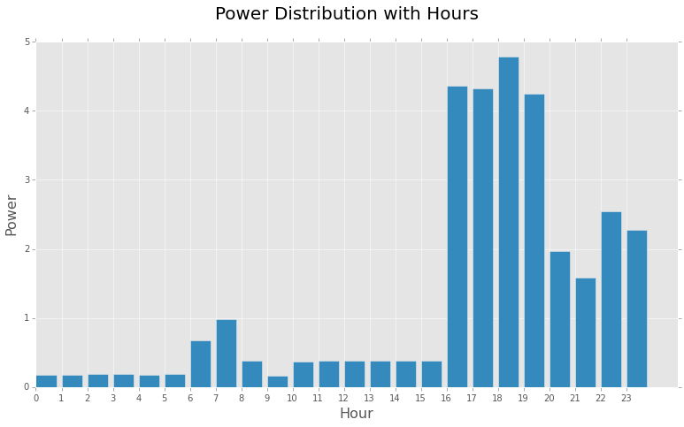 power-time-distribution